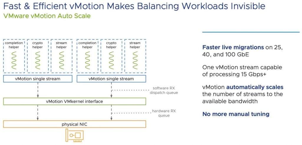 vSphere 7 Update 2 Auto Scale vMotion